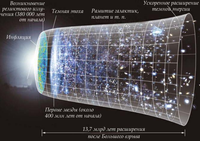 Модель Большого взрыва