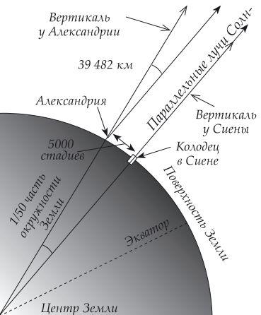 Метод Эратосфена для определения размера Земли
