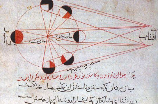 Естественное объяснение фаз Луны. Иллюстрация из книги Аль-Бируни на персидском языке