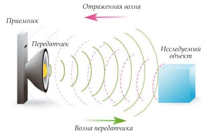 Принцип радиолокации