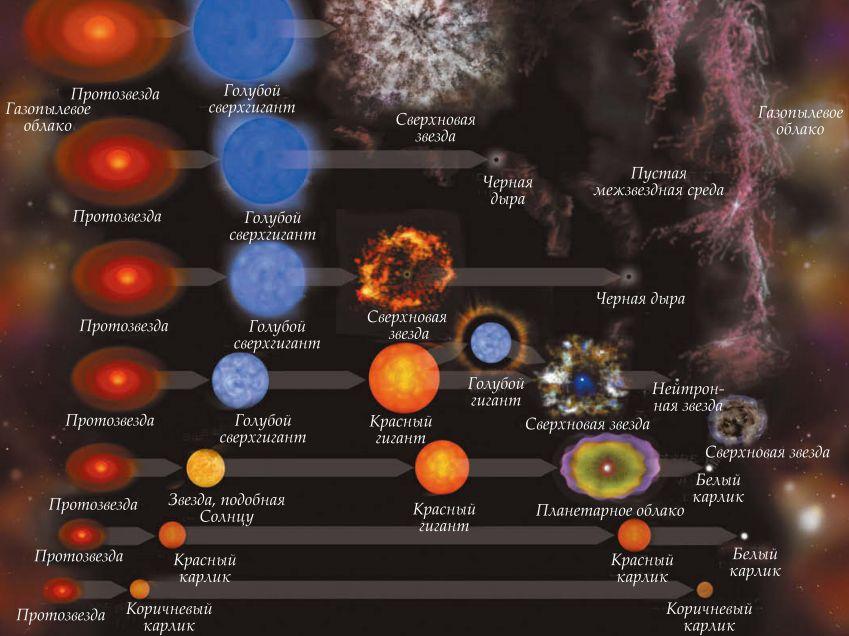 Эволюция звезд разного типа