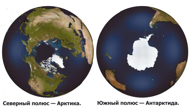 Полюса Земли